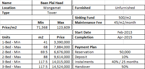 Baan Plai Haad Prices