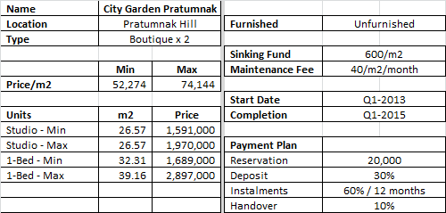 City Garden Pratumnak - Prices