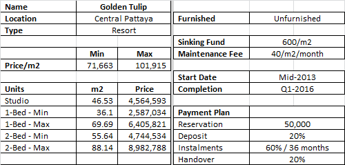 Golden Tulip Prices
