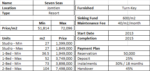 Seven Seas Condo Resort Prices