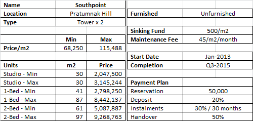 Southpoint Pattaya Prices